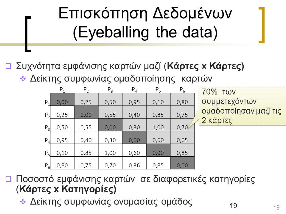 Επισκόπηση Δεδομένων (Eyeballing the data)