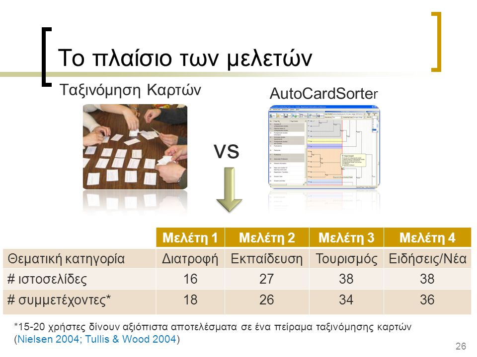 vs Το πλαίσιο των μελετών Ταξινόμηση Καρτών AutoCardSorter Μελέτη 1