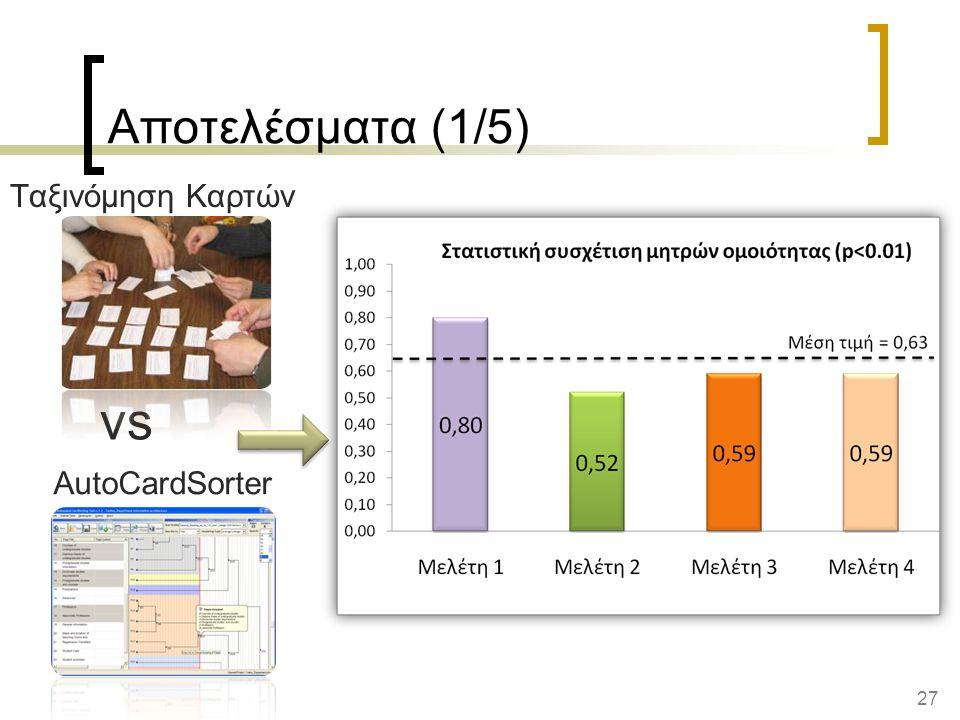 vs Αποτελέσματα (1/5) Ταξινόμηση Καρτών AutoCardSorter