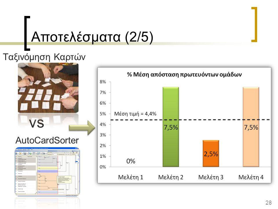 Αποτελέσματα (2/5) Ταξινόμηση Καρτών vs AutoCardSorter