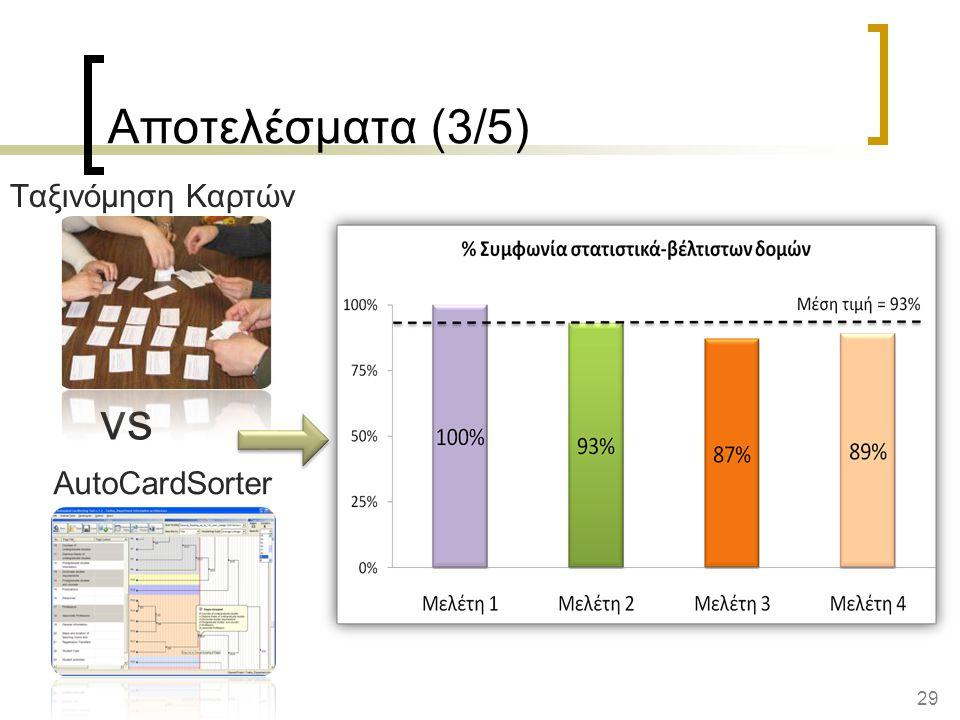 Αποτελέσματα (3/5) Ταξινόμηση Καρτών vs AutoCardSorter