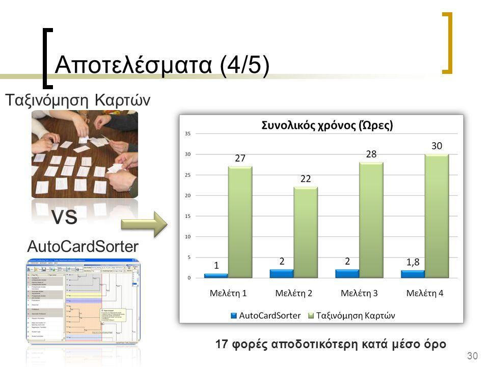 vs Αποτελέσματα (4/5) Ταξινόμηση Καρτών AutoCardSorter