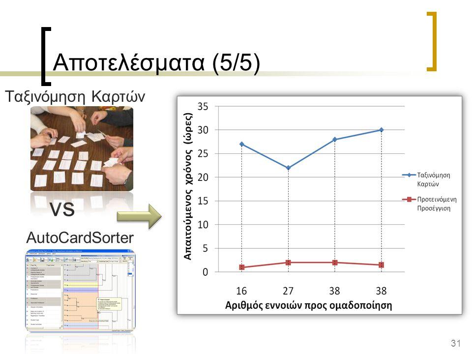 vs Αποτελέσματα (5/5) Ταξινόμηση Καρτών AutoCardSorter