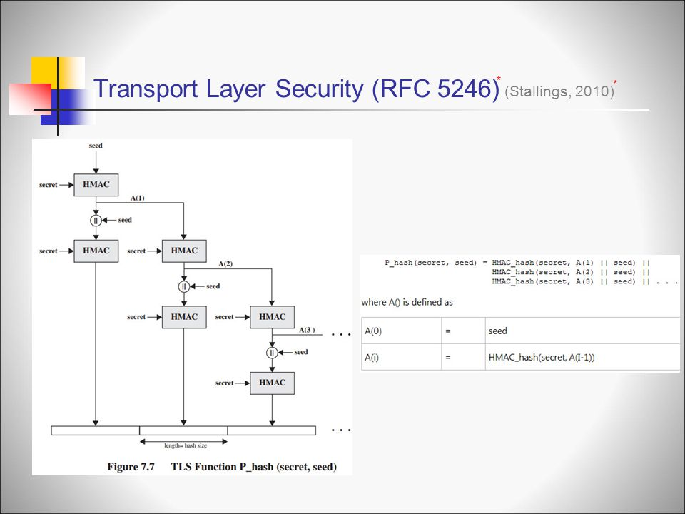 Transport Layer Security (RFC 5246)