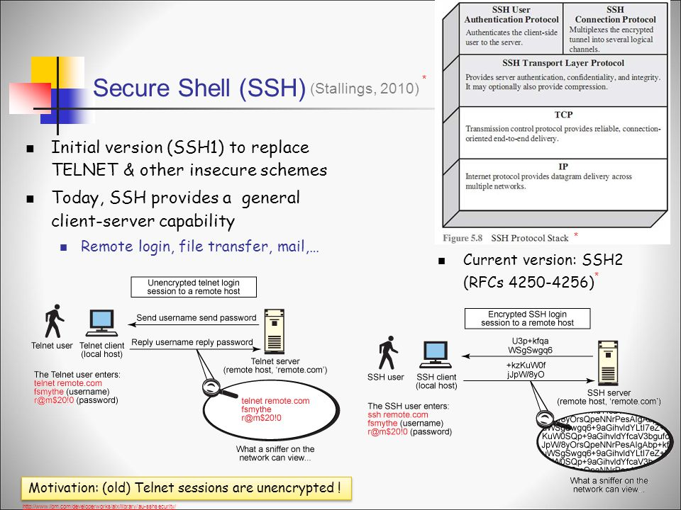 Secure Shell (SSH) * (Stallings, 2010) Initial version (SSH1) to replace TELNET & other insecure schemes.