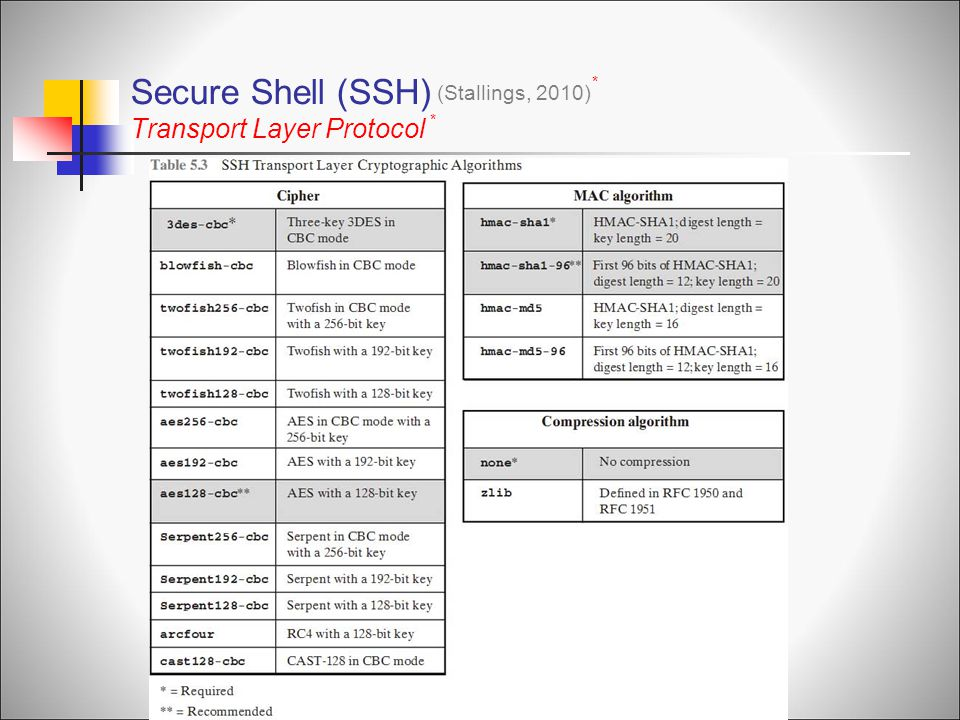 Secure Shell (SSH) Transport Layer Protocol