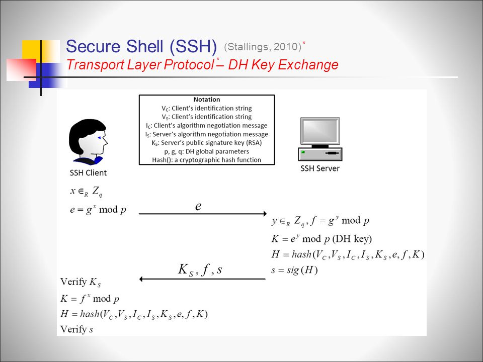 Secure Shell (SSH) Transport Layer Protocol – DH Key Exchange