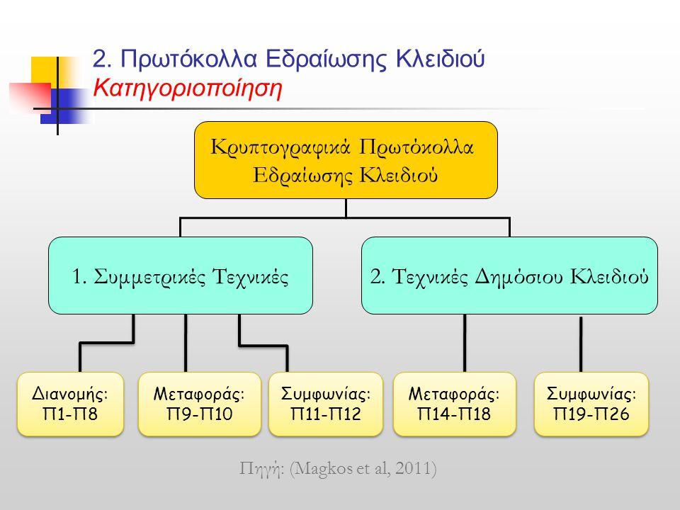 2. Πρωτόκολλα Εδραίωσης Κλειδιού Κατηγοριοποίηση