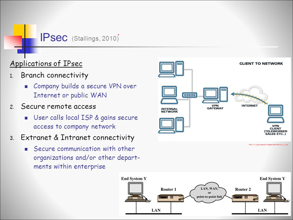 IPsec Applications of IPsec Branch connectivity Secure remote access