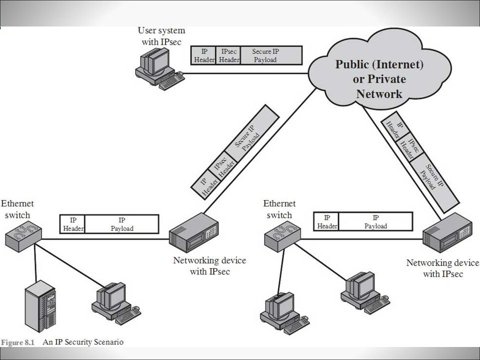 Figure 8. 1is a typical scenario of IPsec usage