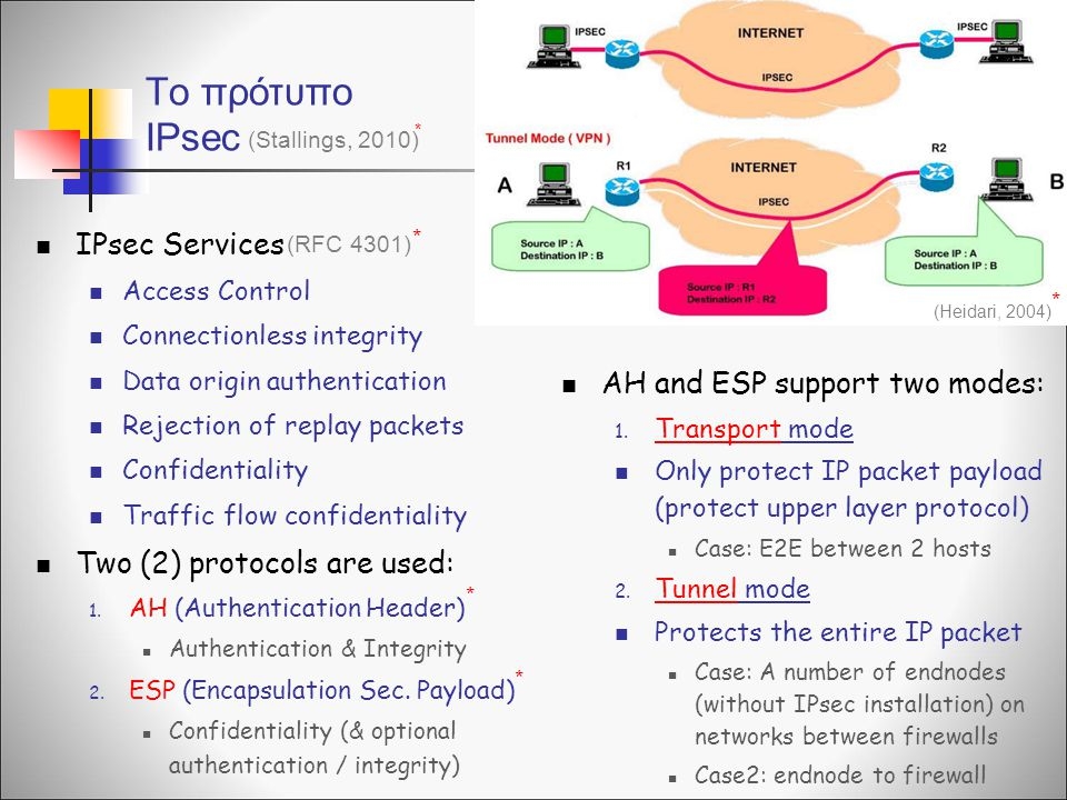 To πρότυπο IPsec IPsec Services AH and ESP support two modes: