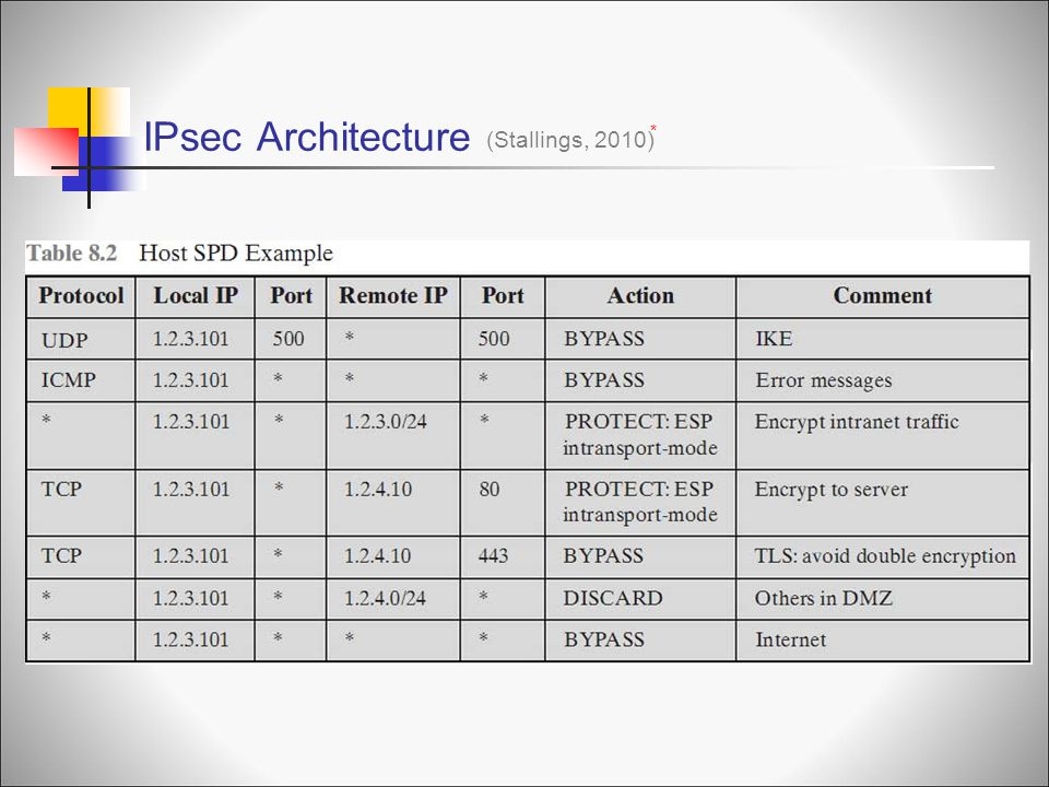 IPsec Architecture (Stallings, 2010) *