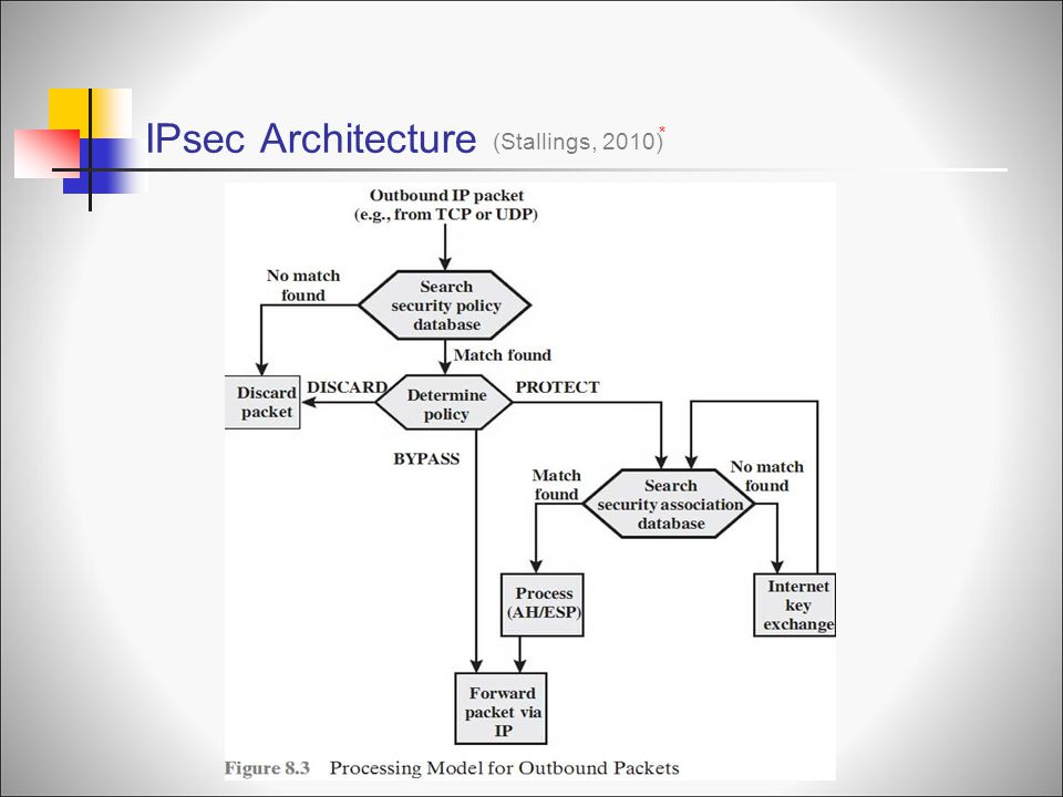 IPsec Architecture (Stallings, 2010) * IP Traffic Processing