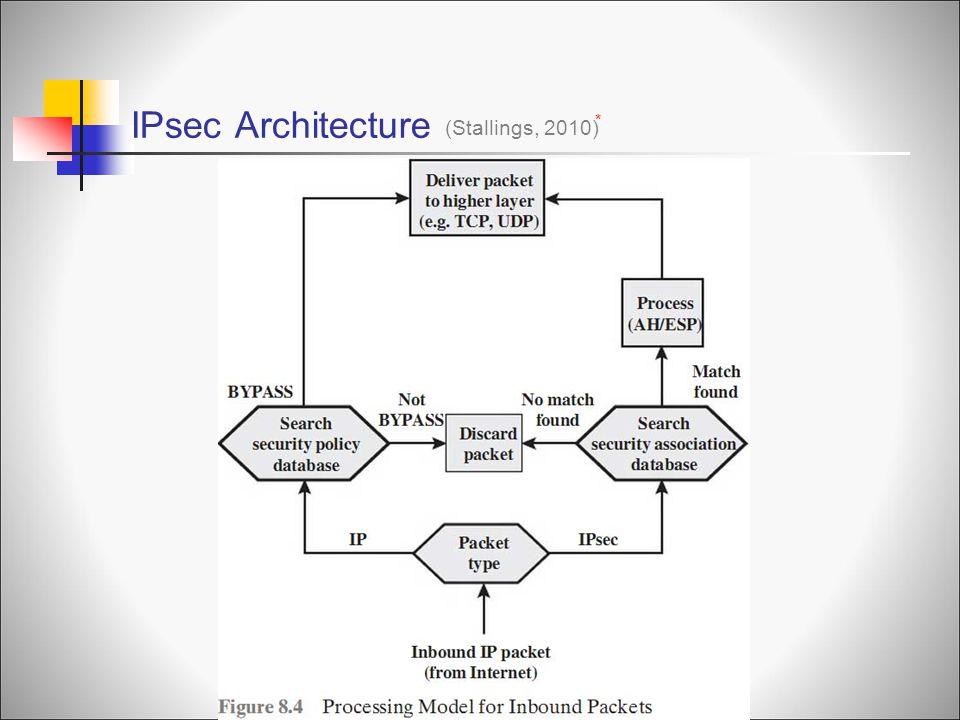 IPsec Architecture (Stallings, 2010) * INBOUND P ACKETS