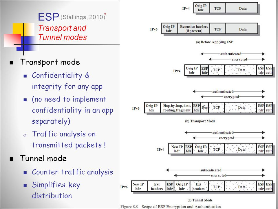 ESP Transport and Tunnel modes