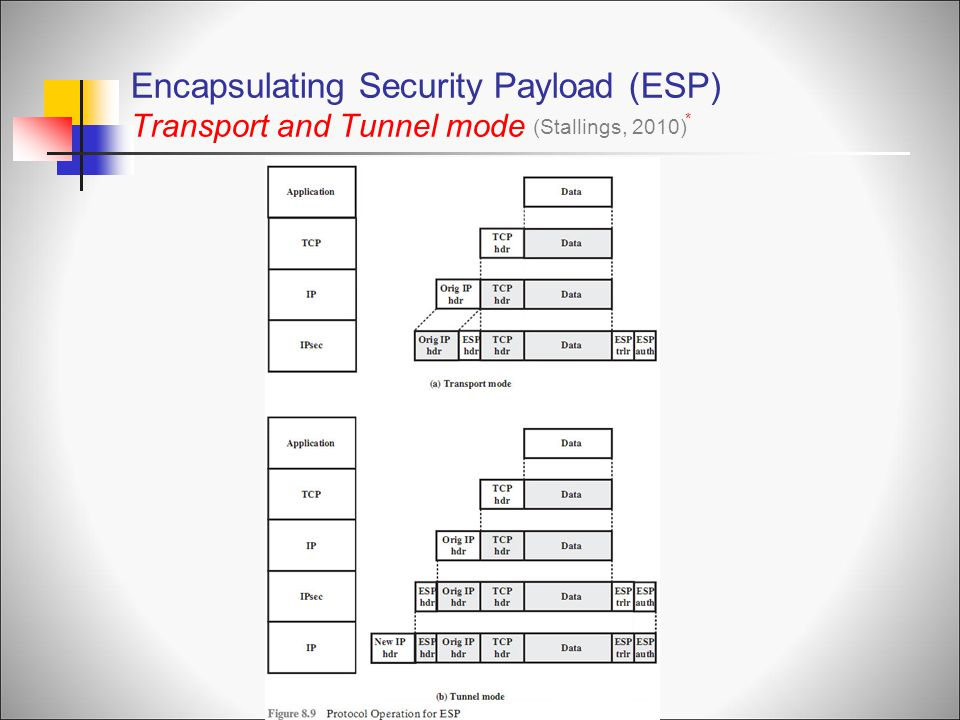 Encapsulating Security Payload (ESP) Transport and Tunnel mode
