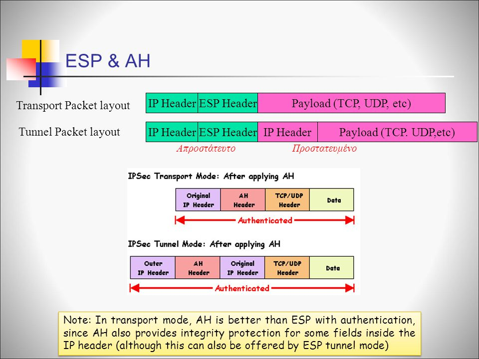 ESP & AH Transport Packet layout IP Header ESP Header