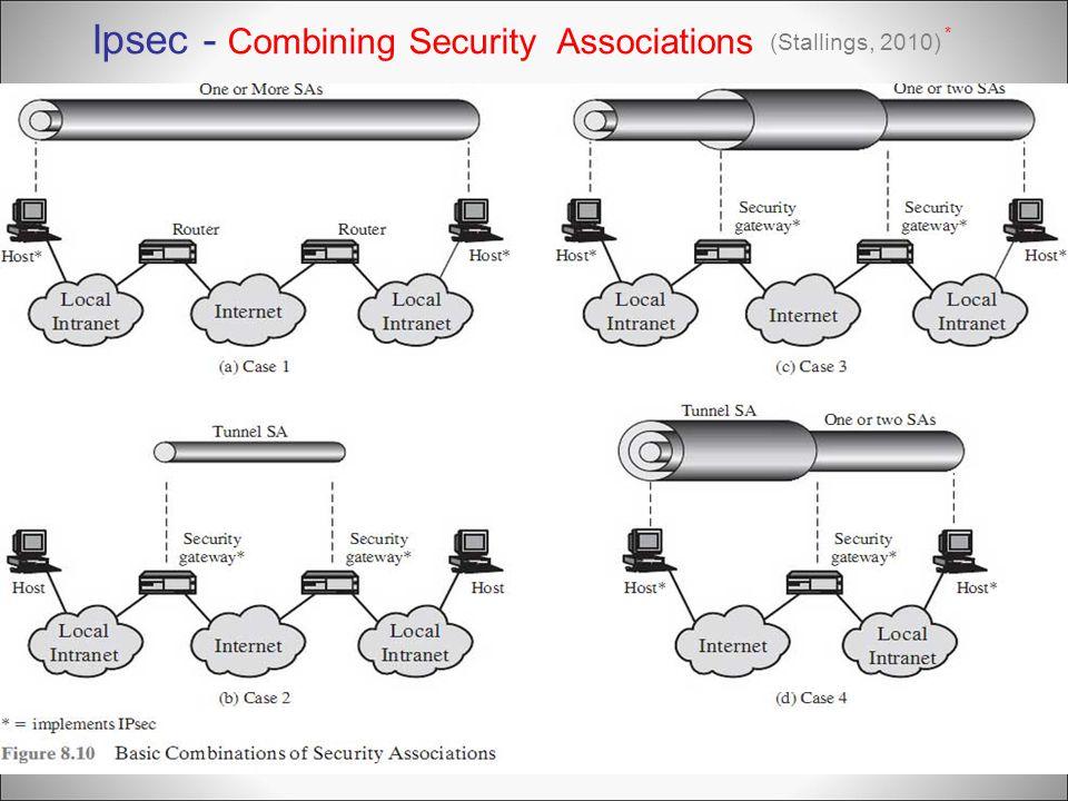 Ipsec - Combining Security Associations
