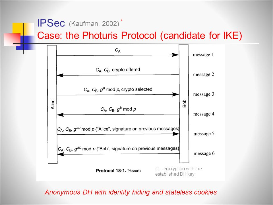 IPSec Case: the Photuris Protocol (candidate for IKE)