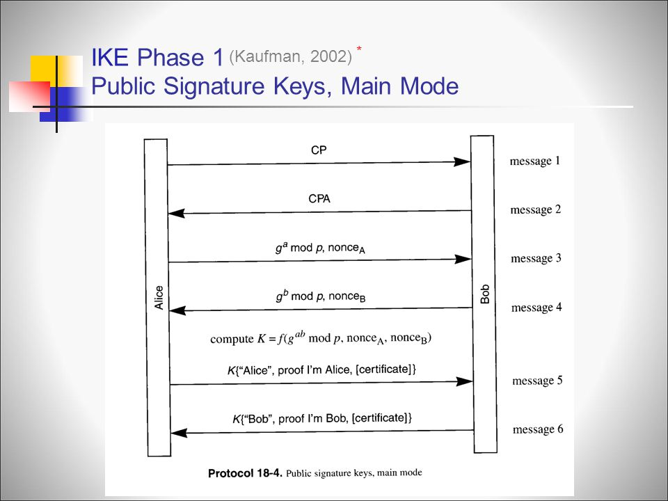 IKE Phase 1 Public Signature Keys, Main Mode
