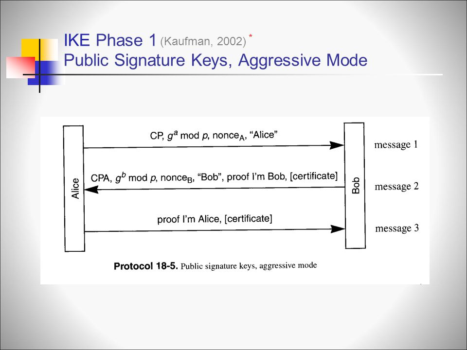 IKE Phase 1 Public Signature Keys, Aggressive Mode