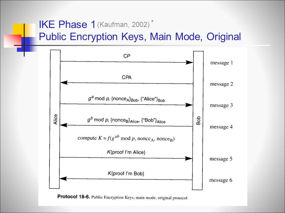 IKE Phase 1 Public Encryption Keys, Main Mode, Original