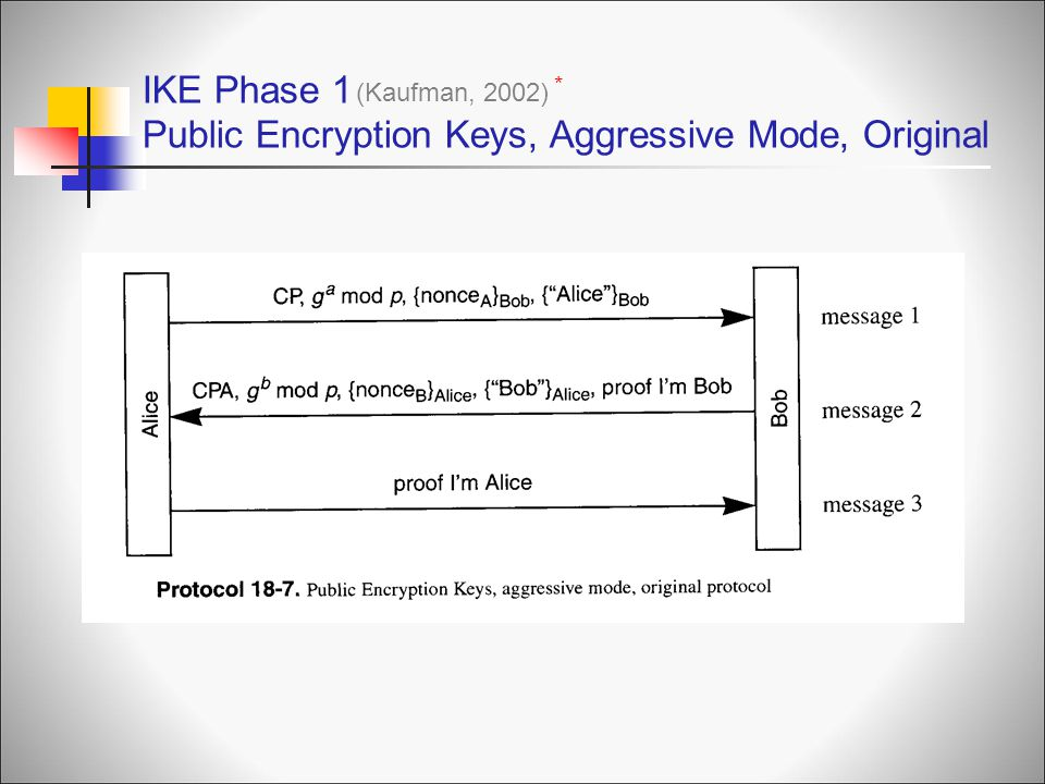 IKE Phase 1 Public Encryption Keys, Aggressive Mode, Original