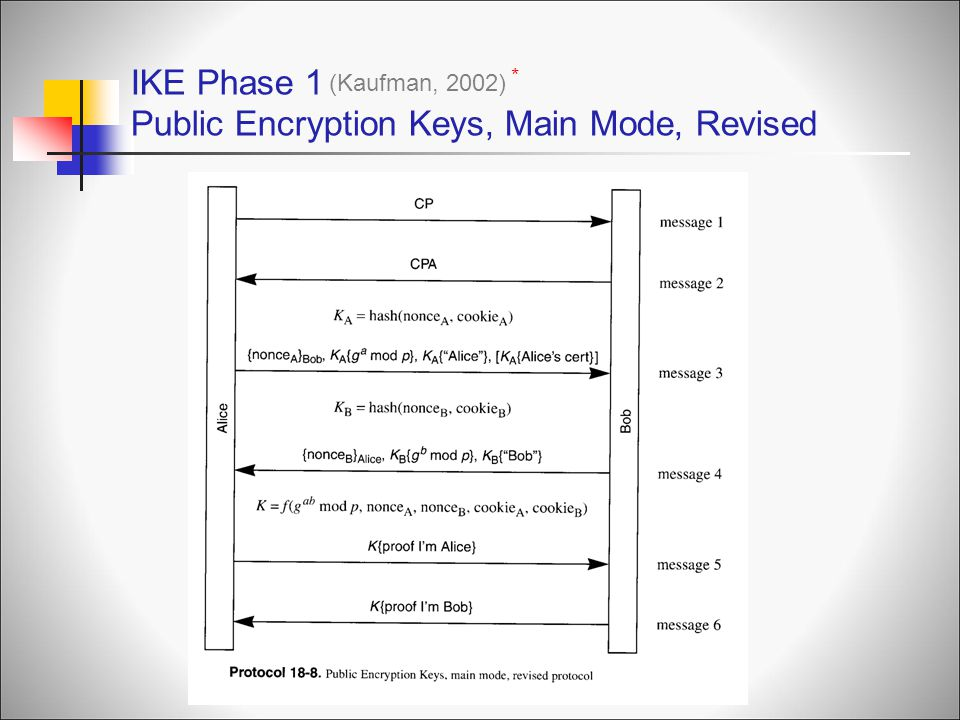 IKE Phase 1 Public Encryption Keys, Main Mode, Revised