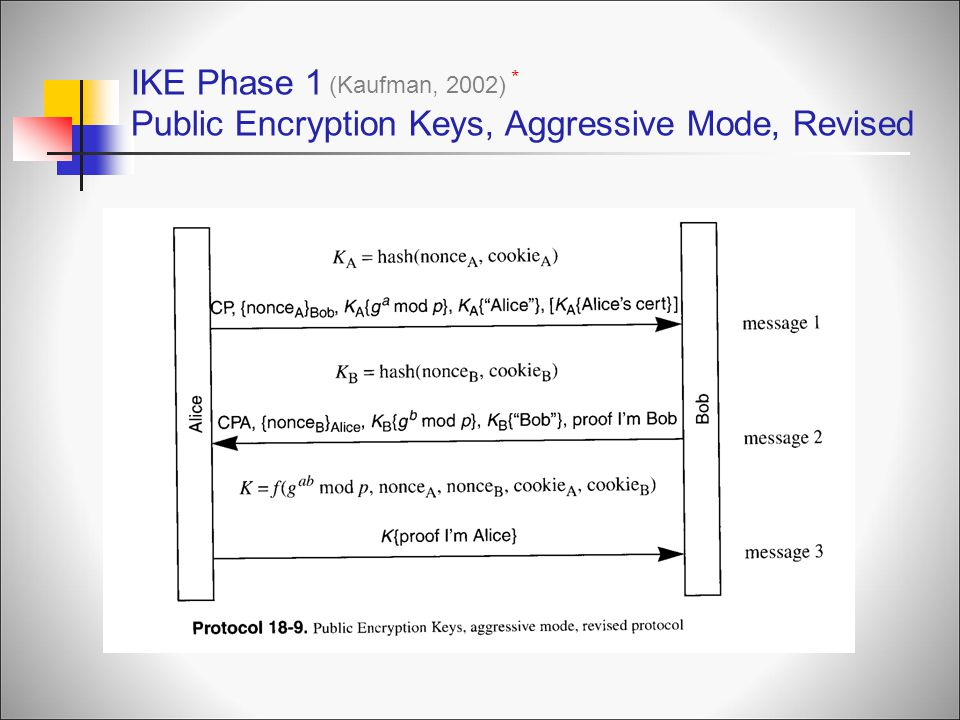 IKE Phase 1 Public Encryption Keys, Aggressive Mode, Revised