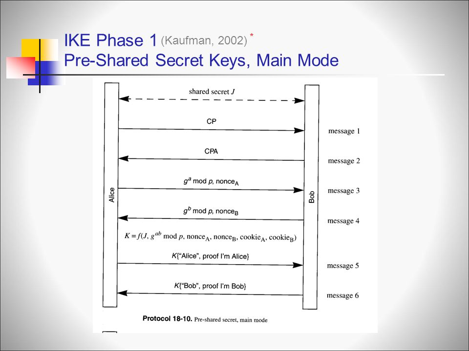 IKE Phase 1 Pre-Shared Secret Keys, Main Mode