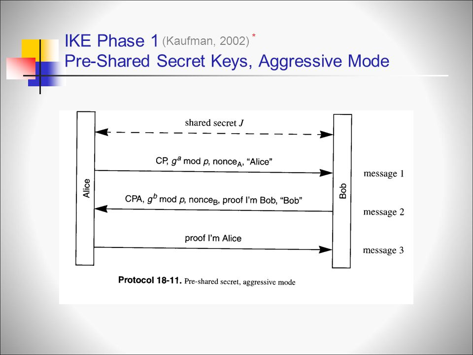 IKE Phase 1 Pre-Shared Secret Keys, Aggressive Mode