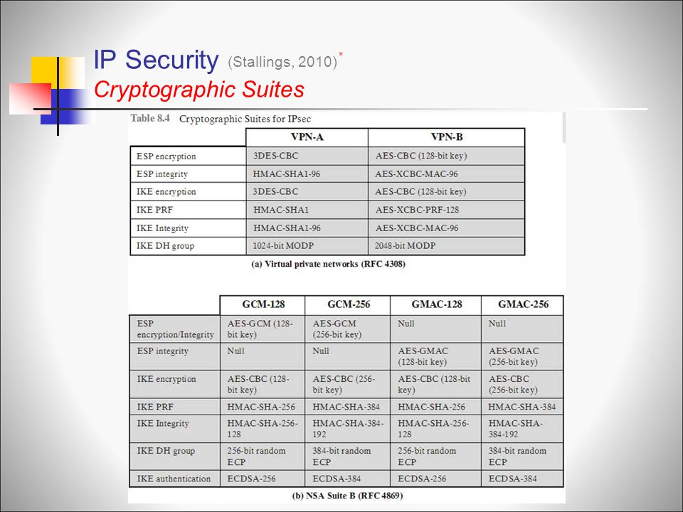 IP Security Cryptographic Suites