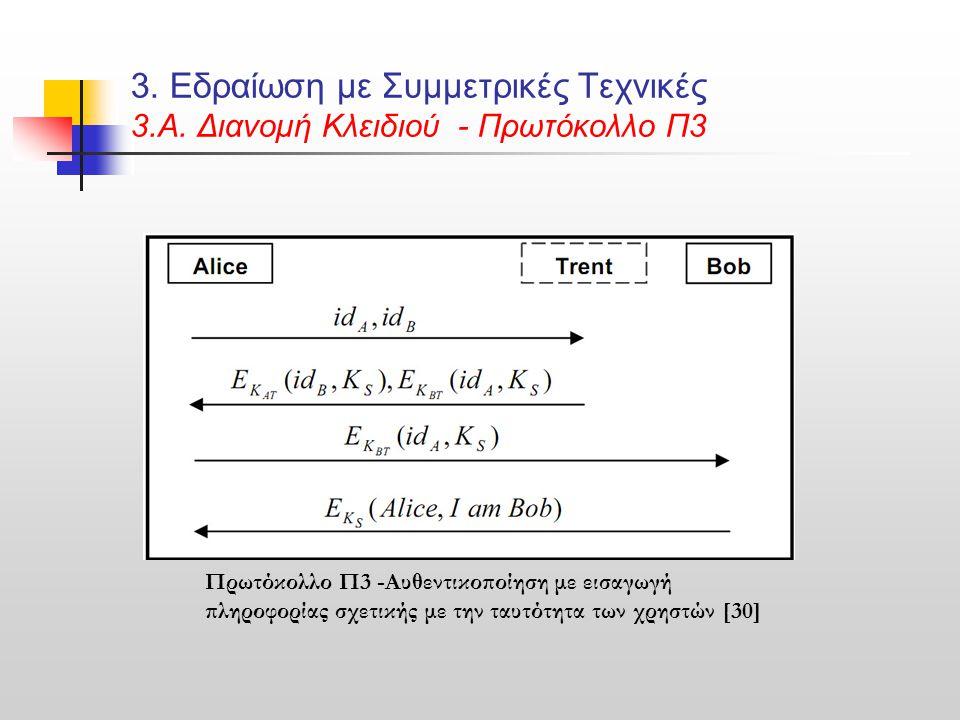 3. Εδραίωση με Συμμετρικές Τεχνικές 3. Α