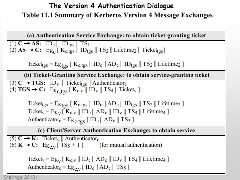 Kerberos Version 4 The Version 4 Authentication Dialogue