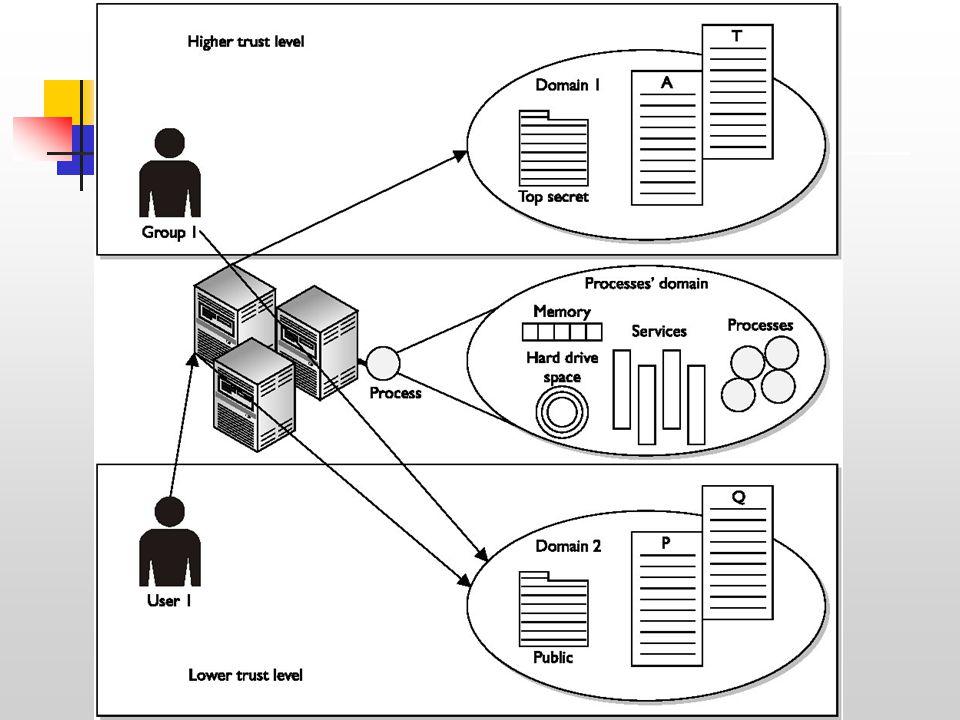 Τομείς Ασφάλειας (Security Domains) -