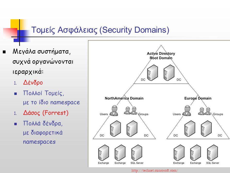 Τομείς Ασφάλειας (Security Domains)
