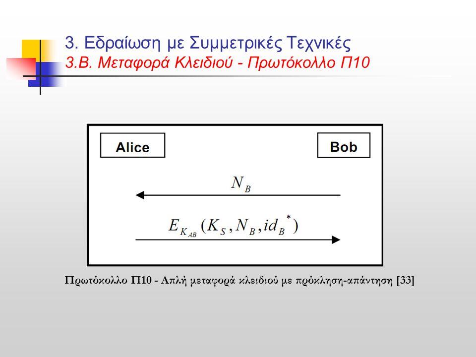 3. Εδραίωση με Συμμετρικές Τεχνικές 3. Β