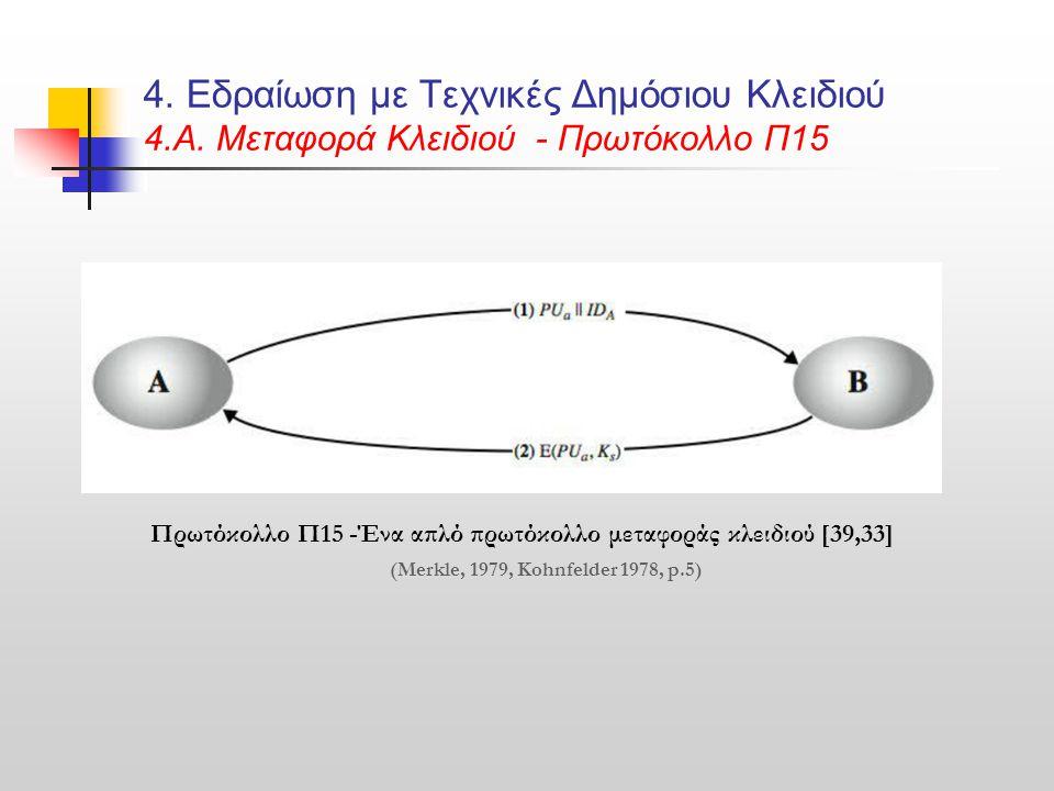 4. Εδραίωση με Τεχνικές Δημόσιου Κλειδιού 4. Α