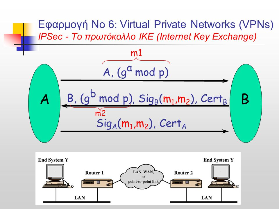 Εφαρμογή Νο 6: Virtual Private Networks (VPNs) IPSec - Το πρωτόκολλο IKE (Internet Key Exchange)