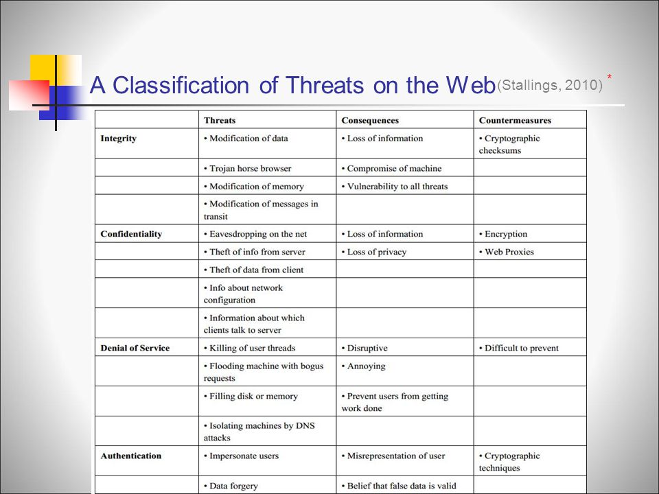 A Classification of Threats on the Web