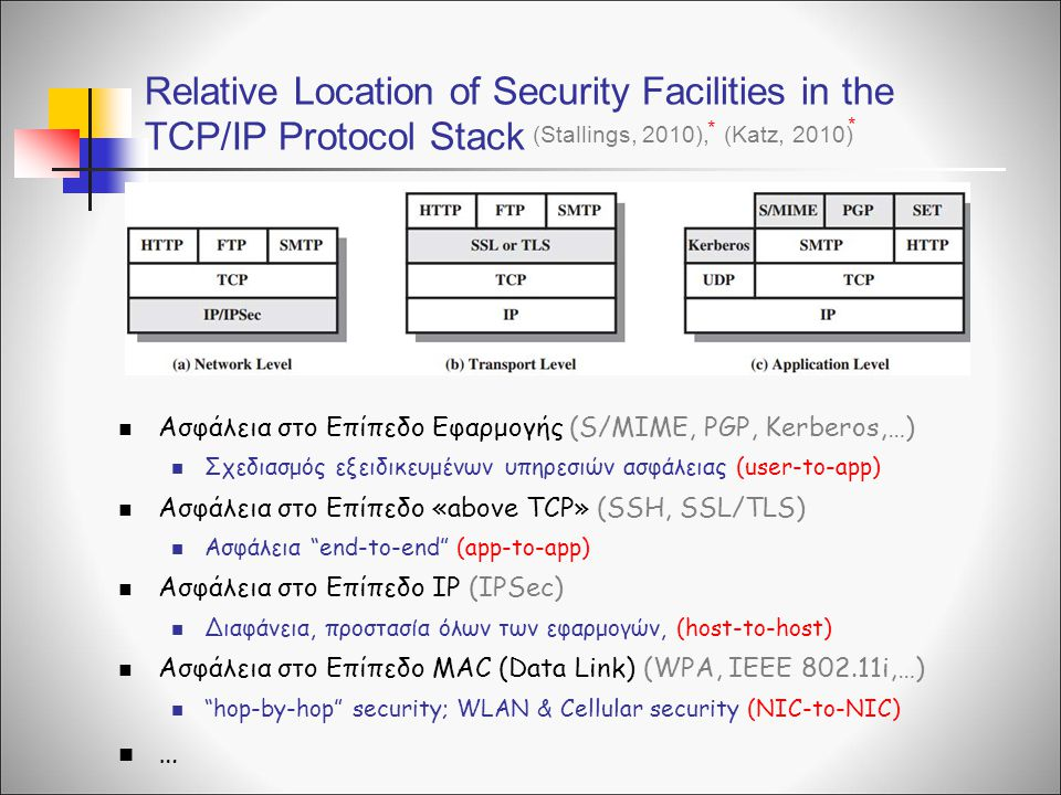 Relative Location of Security Facilities in the TCP/IP Protocol Stack