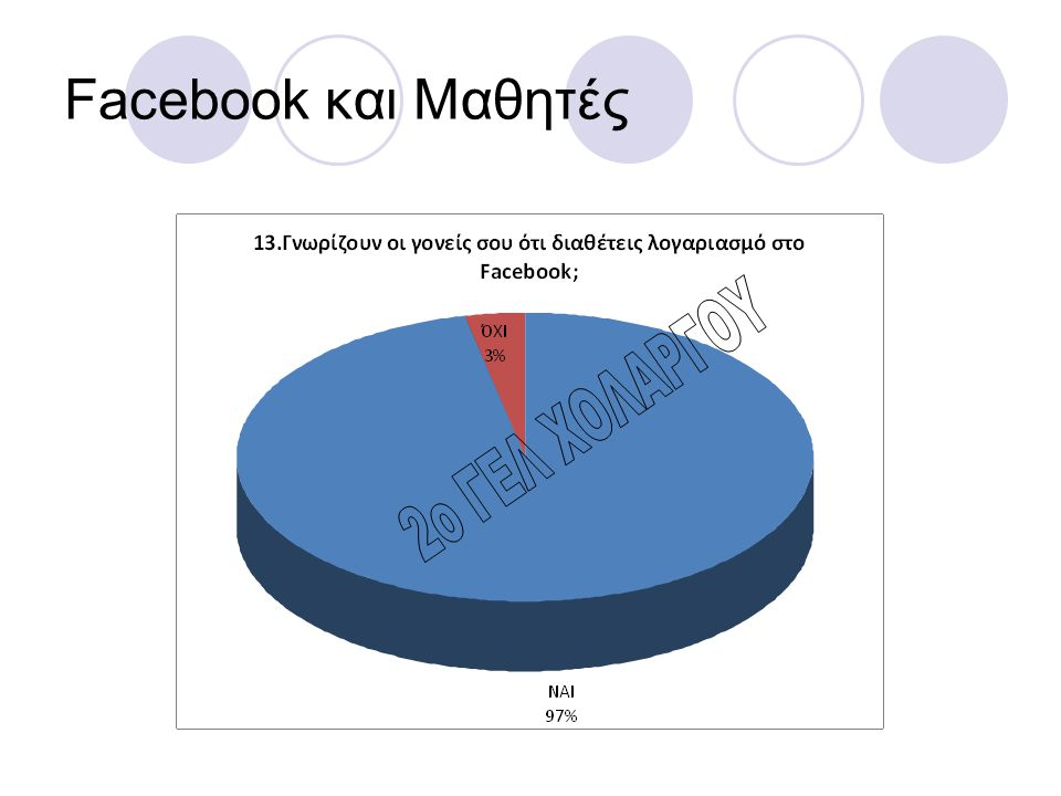 Facebook και Μαθητές 2o ΓΕΛ ΧΟΛΑΡΓΟΥ