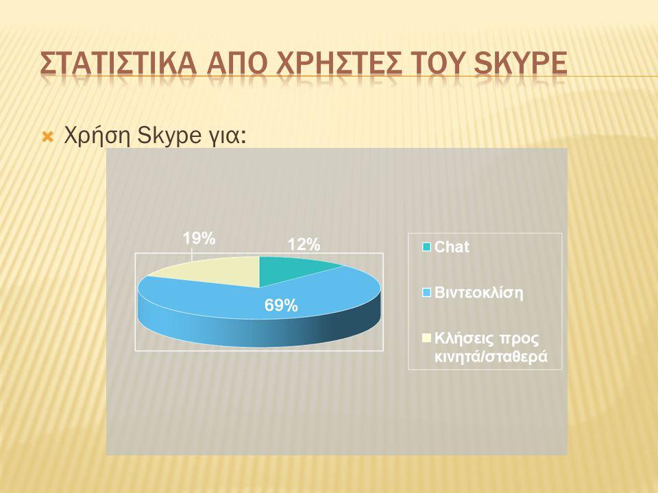 Στατιστικα απο χρηστες του Skype