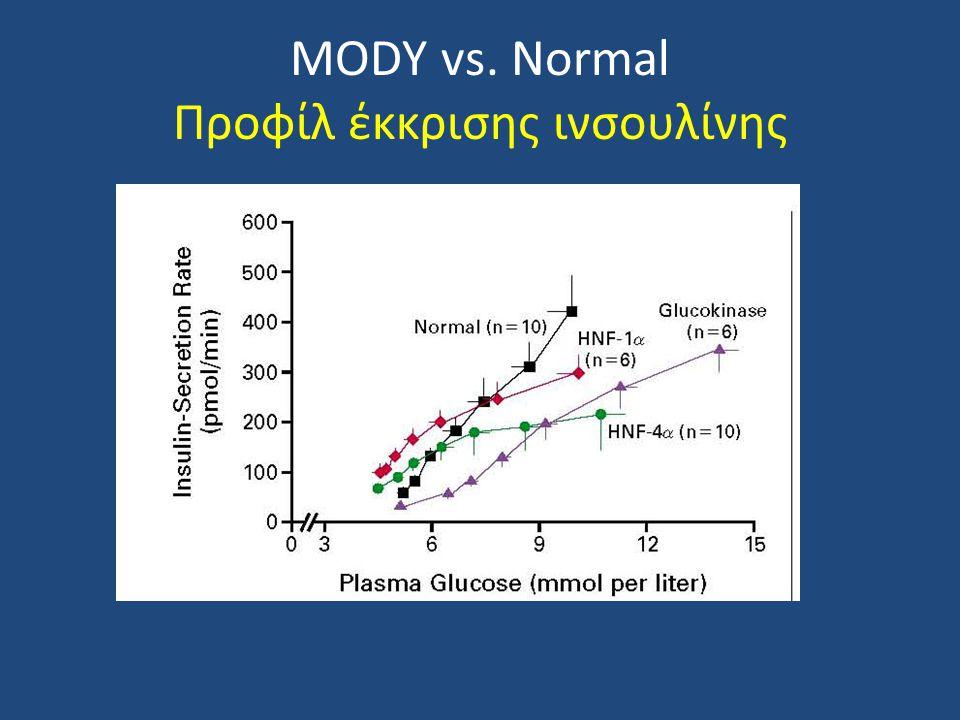 MODY vs. Normal Προφίλ έκκρισης ινσουλίνης