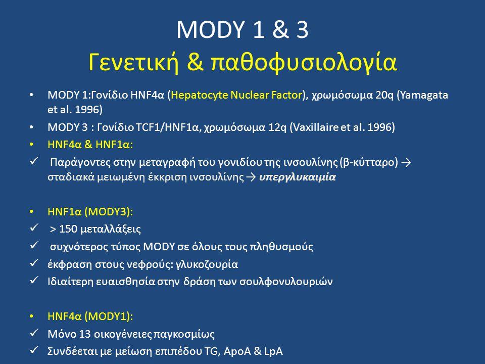 MODY 1 & 3 Γενετική & παθοφυσιολογία