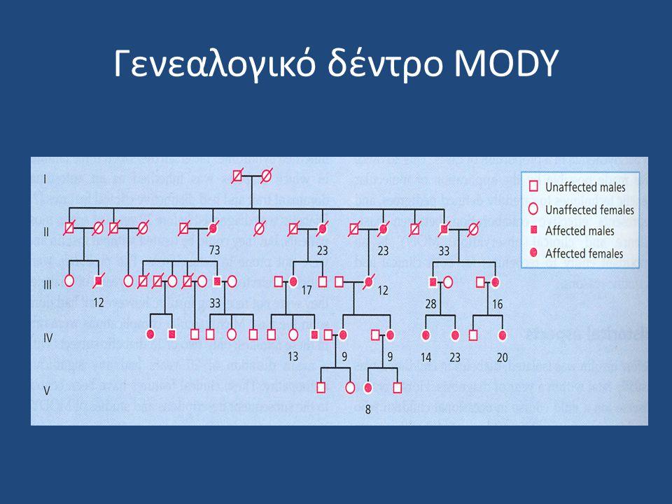 Γενεαλογικό δέντρο MODY