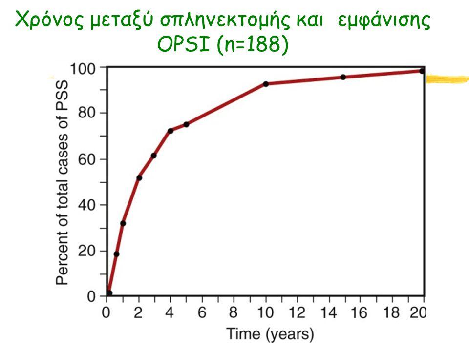 Χρόνος μεταξύ σπληνεκτομής και εμφάνισης OPSI (n=188)
