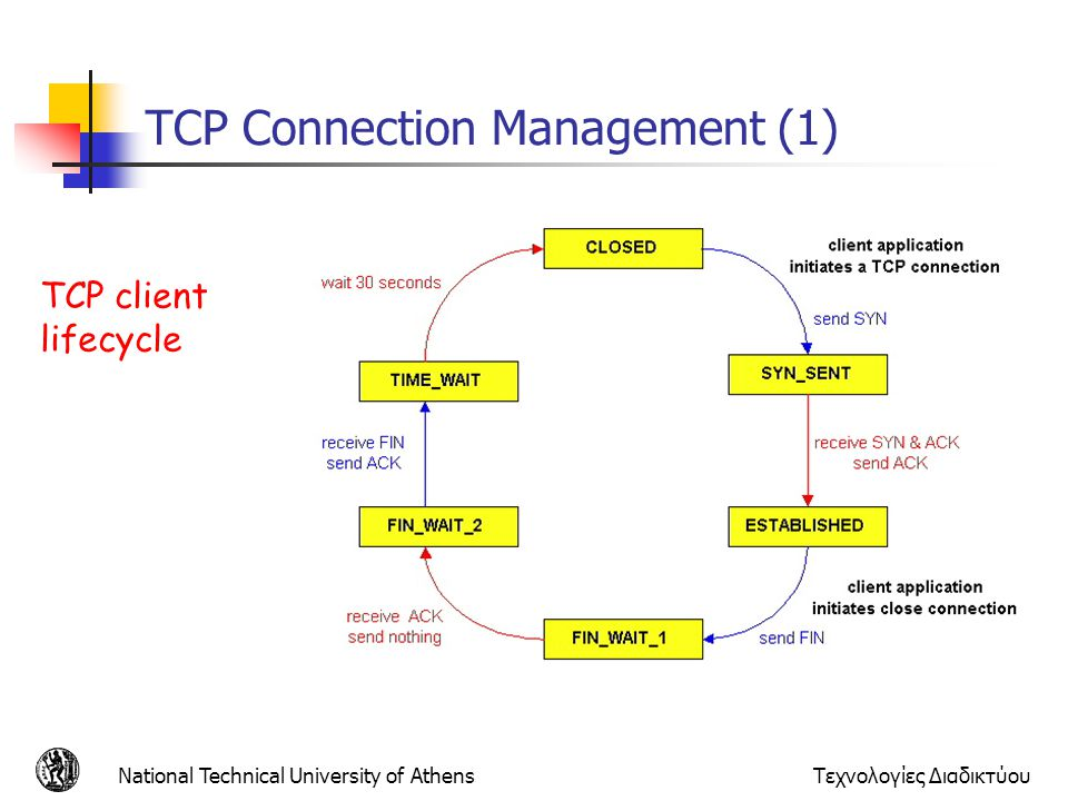 ΤCP Connection Management (1)