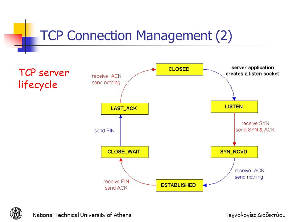 ΤCP Connection Management (2)
