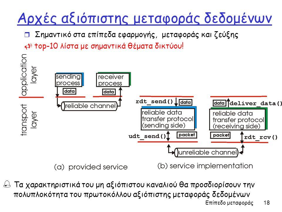 Αρχές αξιόπιστης μεταφοράς δεδομένων